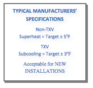 Text Box: TYPICAL MANUFACTURERS' SPECIFICATIONS Non-TXV Superheat = Target ± 5ºF TXV Subcooling = Target ± 3ºF Acceptable for NEW INSTALLATIONS